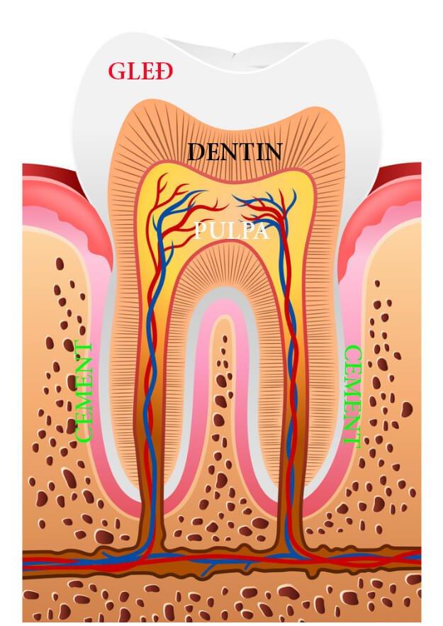 Куркума избељивање зуба